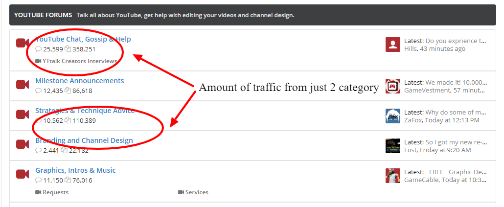 how to drive traffic to your website with forums
